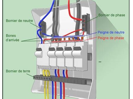 Cable branchement tableau electrique