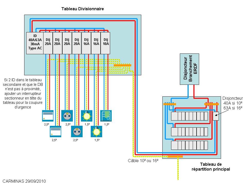 Schema branchement tableau electrique divisionnaire