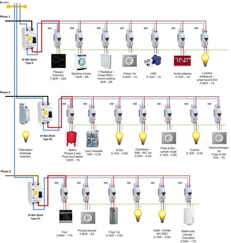 Tableau electrique moteur triphasé