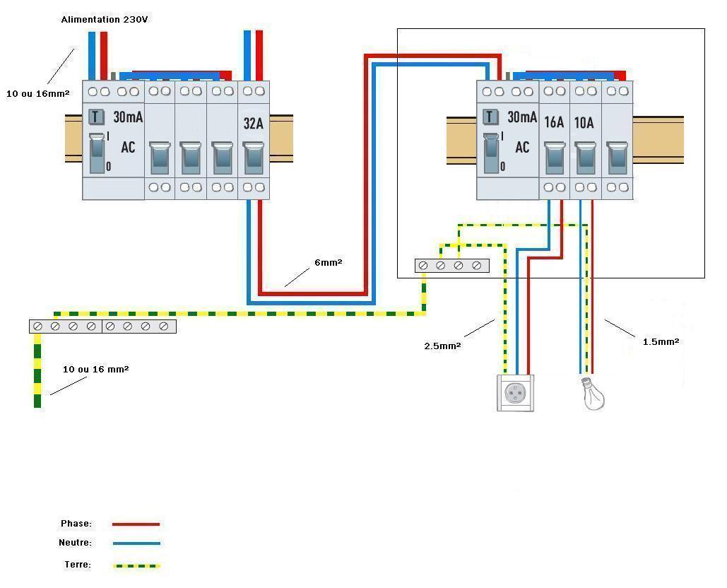 Montage d'un tableau electrique secondaire
