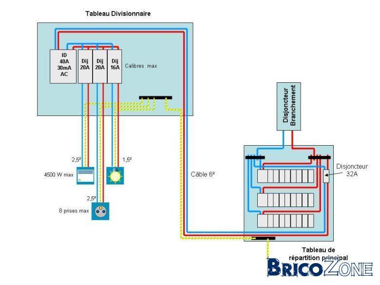 Installer un tableau electrique divisionnaire