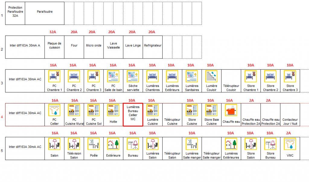 Representation schematique tableau electrique