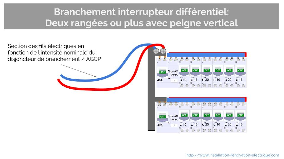 Tableau electrique quel differentiel