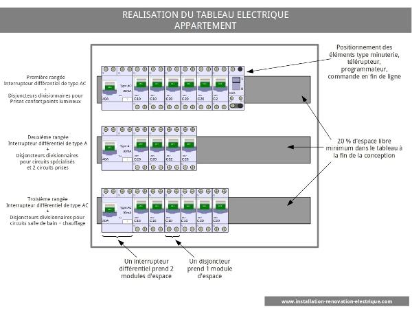 Tableau electrique pour 90m2