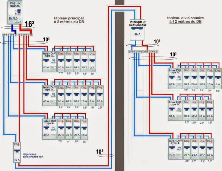 Comment brancher tableau electrique secondaire