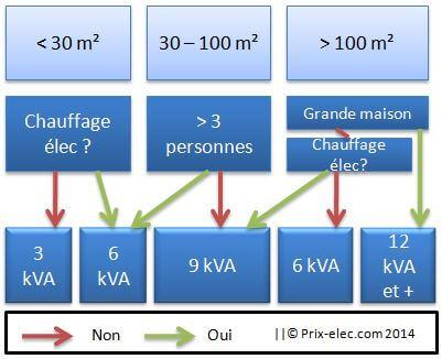 Tableau electrique 9 kva