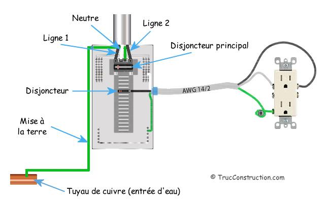 Tableau 3 code electrique canadien