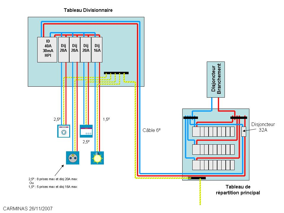 Installation d un tableau electrique divisionnaire