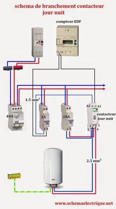Electricité batiment tableau electrique
