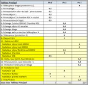 Equilibrage tableau electrique triphase