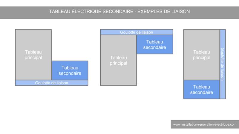 Tableau electrique secondaire etage