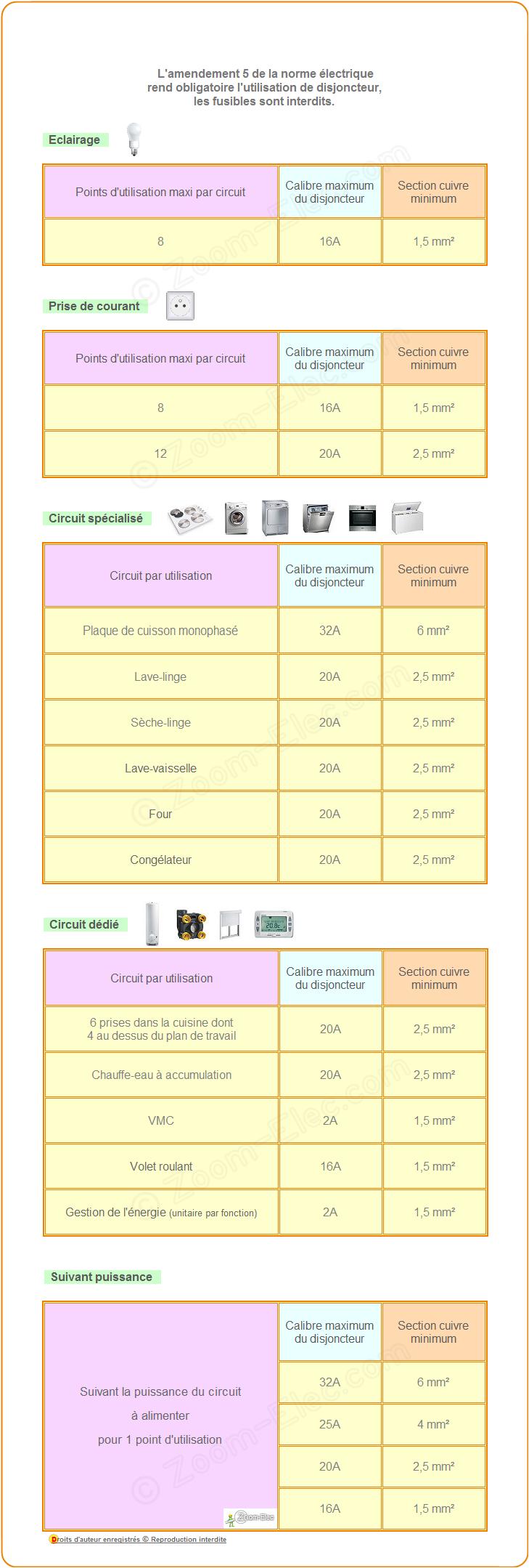 Tableau distribution électrique domestique