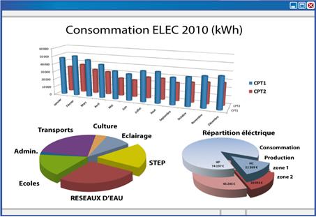 Tableau suivi consommation électrique
