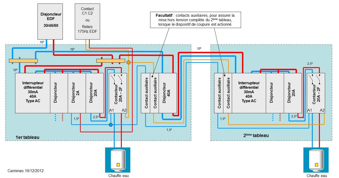Extension de tableau electrique