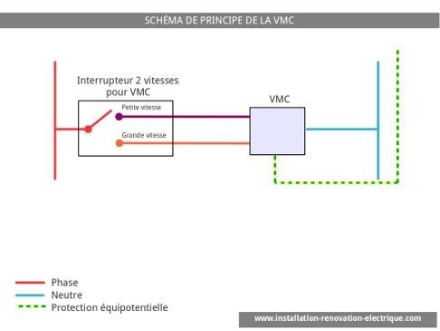 Branchement tableau electrique vmc