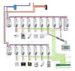 Cablage interne tableau electrique
