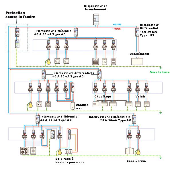 Informations branchement tableau électrique secondaire