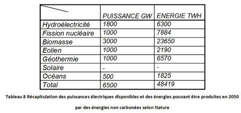Tableau conversion energie electrique